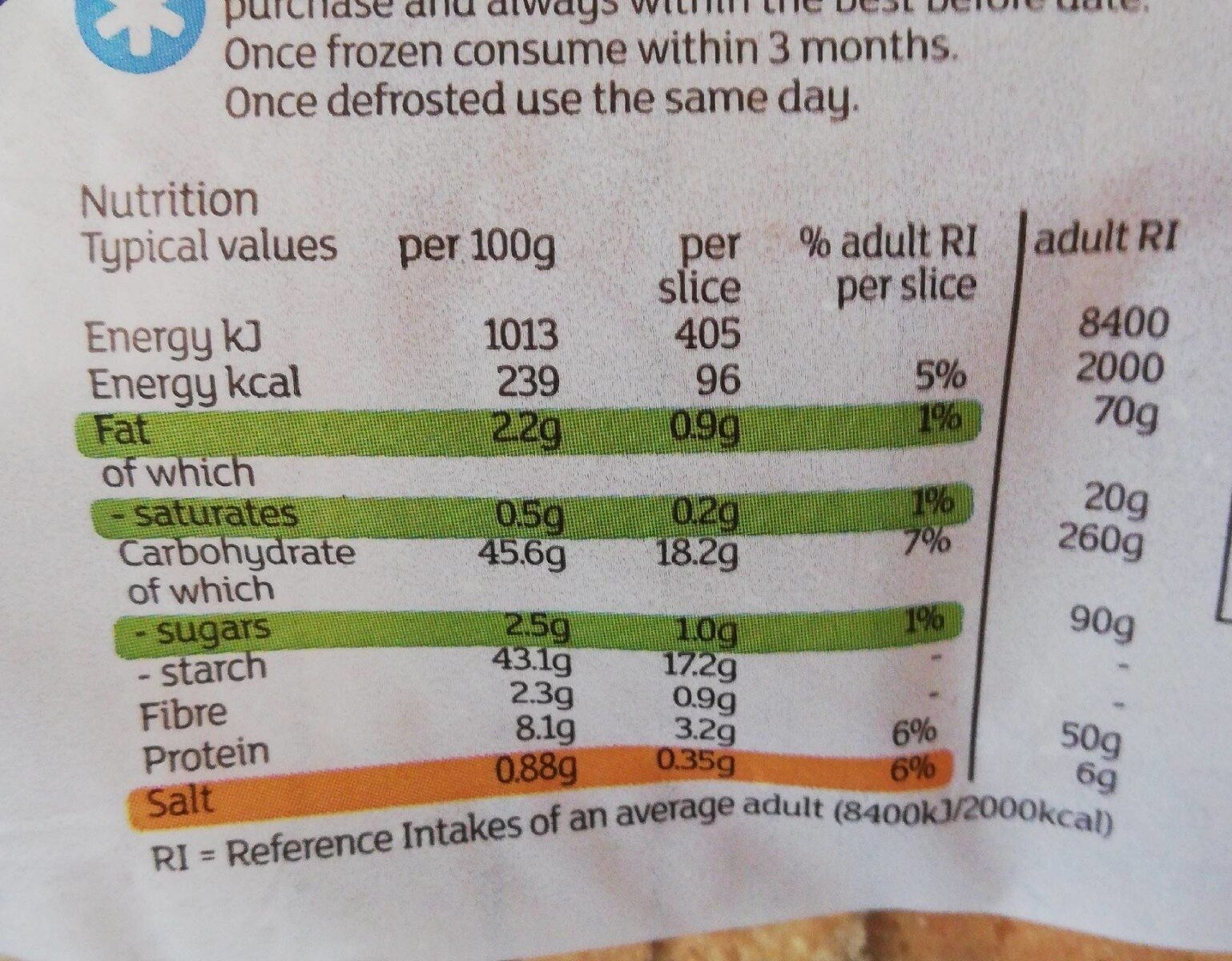 Sliced white bread - Nutrition facts