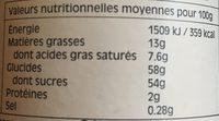 Lemon Curd - Informations nutritionnelles