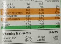 semi-skimmed less than 2% fat - Nutrition facts