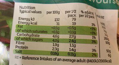 Bistro Salad - Informations nutritionnelles