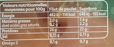 Poulet nourri aux graines - Informations nutritionnelles