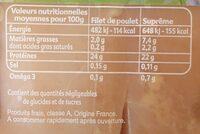 Poulet - Informations nutritionnelles