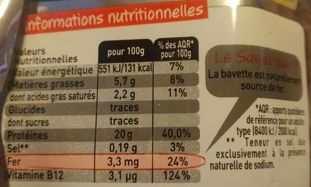 Bavettes d'Aloyau - Ingrediënten