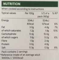 Stuffed peppers - Nutrition facts