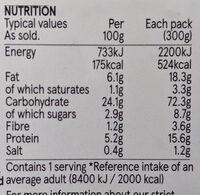 Honey & Mustard Chicken Pasta - Nutrition facts