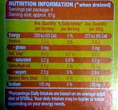 Corn Kernels - Nutrition facts