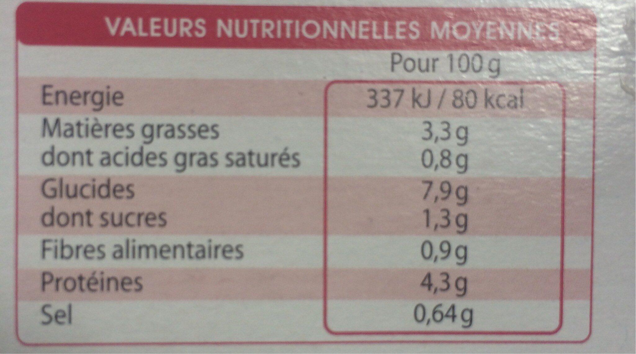 Poulet basquaise - Informations nutritionnelles