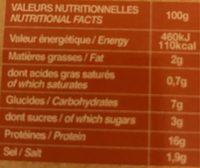 Blanc de dinde - glacé au miel - Nutrition facts
