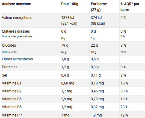 Pâtes de fruits - Nutrition facts - fr
