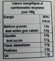 Carbonnade flamande - Nutrition facts