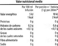 Hinojo en bolsitas - Informations nutritionnelles
