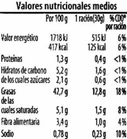 Bruschetta con tomates - Información nutricional - es