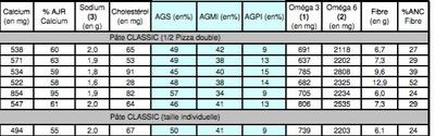 SUPREME Pâte CLASSIC (taille individuelle) - Informations nutritionnelles