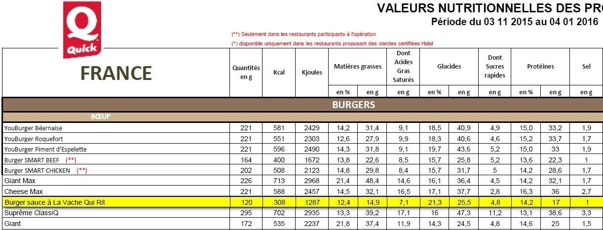 """Burger Sauce à """"La Vache qui Rit"""" ® - Informations nutritionnelles"""