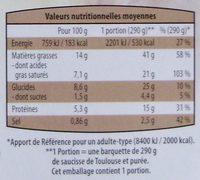 Saucisse de Toulouse et purée - Informations nutritionnelles