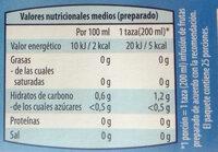 Aromas de Invierno - Nutrition facts