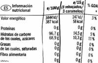 Eucalyptus-Menthol Bonbons - Nutrition facts - fr