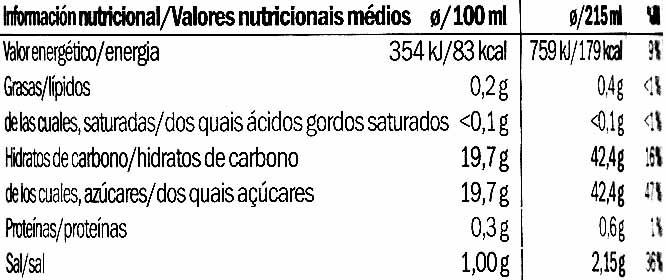 Süß Sauer Soße - Información nutricional