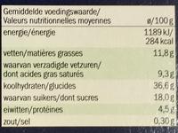 Profiteroles - Informació nutricional - fr