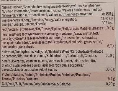 Lebkuchen - Voedigswaarden