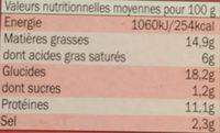 Panés 3 fromages au jambon - Informations nutritionnelles