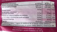 Bayas y guindas - Información nutricional