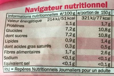 Framboises - Valori nutrizionali - fr
