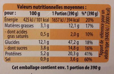 Tomate farcies et riz - Informations nutritionnelles