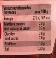 Betteraves rouges au vinaigre balsamique - Nutrition facts - fr