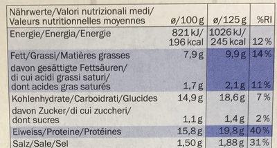 Mini Chicken Schnitzels - Nährwertangaben