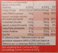 Overheerlijke vijfschaft - Informations nutritionnelles