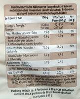 Penne - Informations nutritionnelles