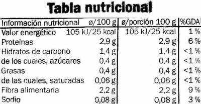 Espinacas - Voedingswaarden
