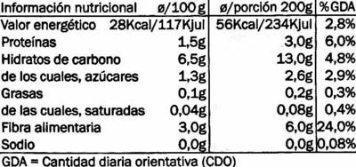 Judía verde redonda - Informations nutritionnelles
