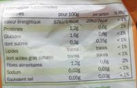 Panaché de laitues - Informations nutritionnelles