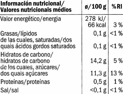 Mango - Nutrition facts