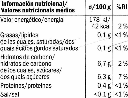 Blauwe bessen - Voedingswaarden