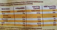 Parówki wędzone z kurcząt - Wartości odżywcze