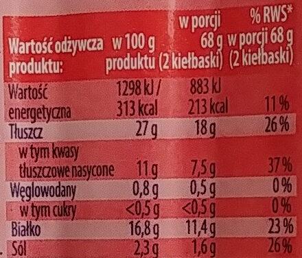 Frankfurterki wędzone - Informations nutritionnelles - pl