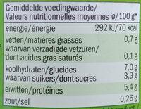 doperwten - Nutrition facts