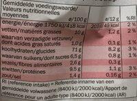 Petits pains suédois - Informations nutritionnelles - fr