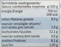 Moussaka - Voedingswaarden