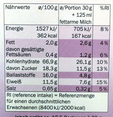 Linessa Bran Flakes - Nutrition facts