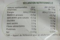 Laitue Iceberg - Informations nutritionnelles - fr