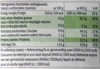 Jägerschnitzel - Voedingswaarden