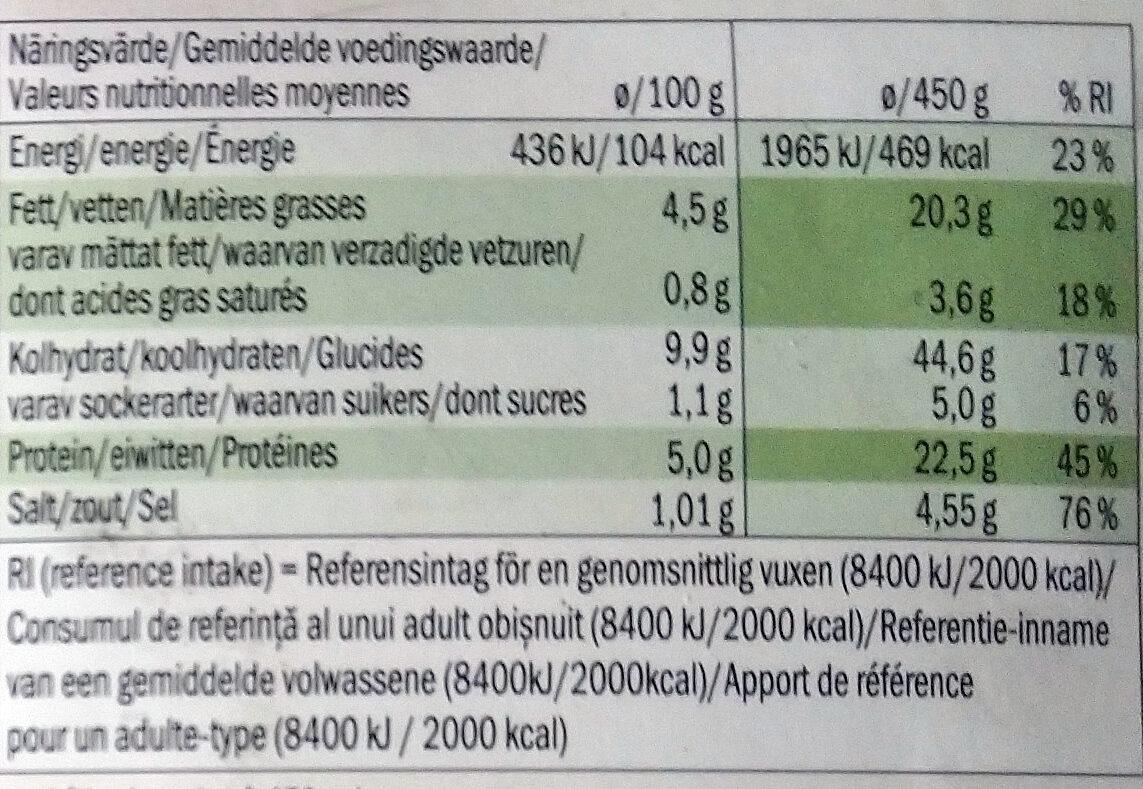 Jägerschnitzel - Voedingswaarden - fr