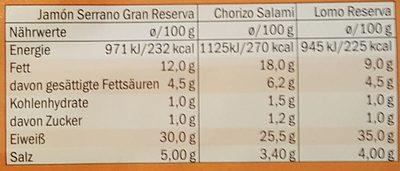 Spanische Tapas Platte - Nährwertangaben
