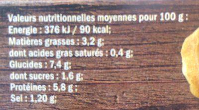 Coq au vin - Informations nutritionnelles