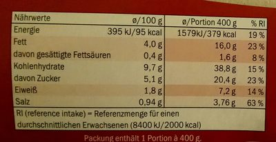 Falafel mit Gemüse - Voedingswaarden