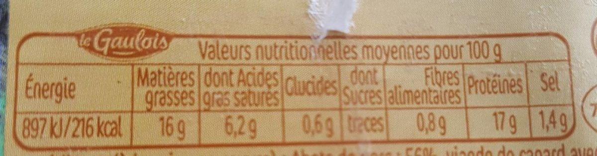 Andouillettes au canard - Informations nutritionnelles